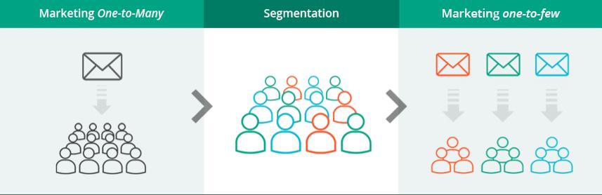 personnalisation emails : segmentation BDD