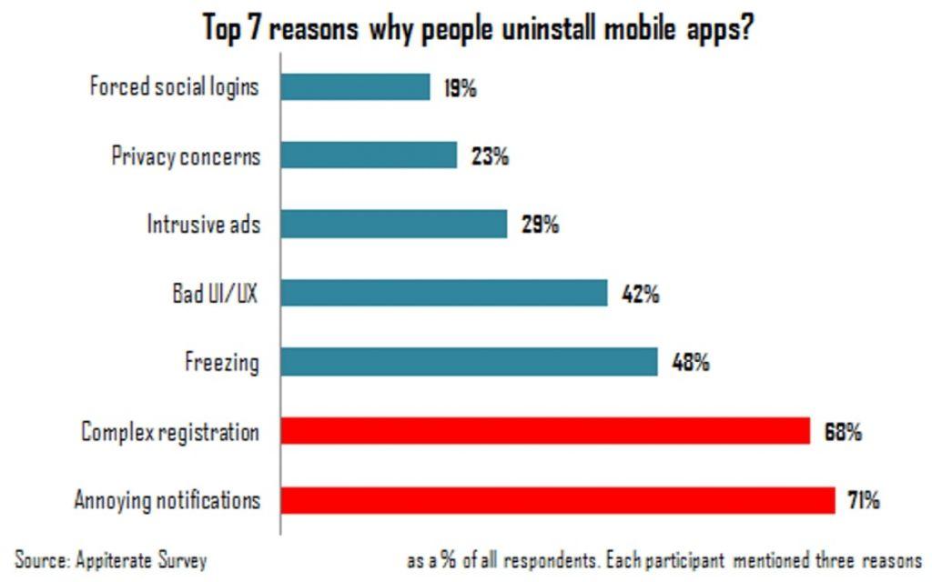 ux mobile : désintaller