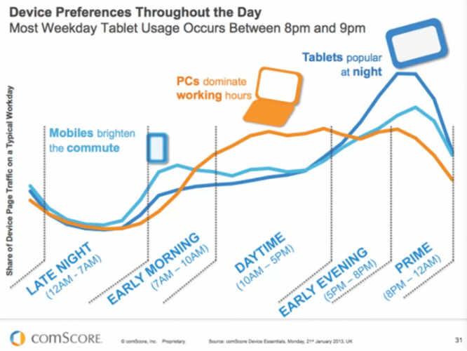 mobile ux : heures utilisations appareils