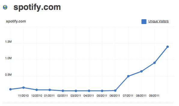 L'évolution de spotify grâce au growth hacking