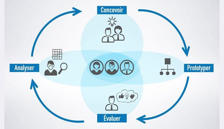 tendance digitale de l'UX avec les phases de l'expérience utilisateur : concevoir , prototyper, évaluer, analyser