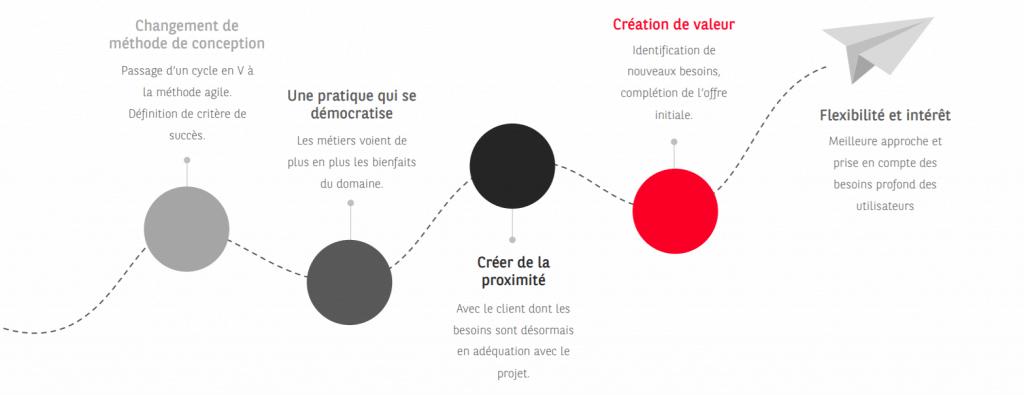 UX design et méthode agile