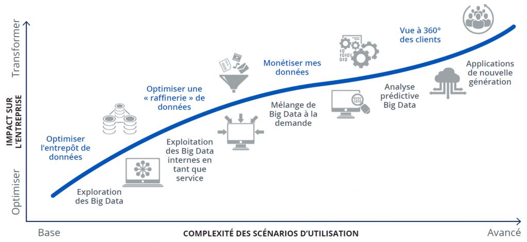 Evolution de l'exploitation de la date et sa complexité d'utilisation, une vrai tendance digitale