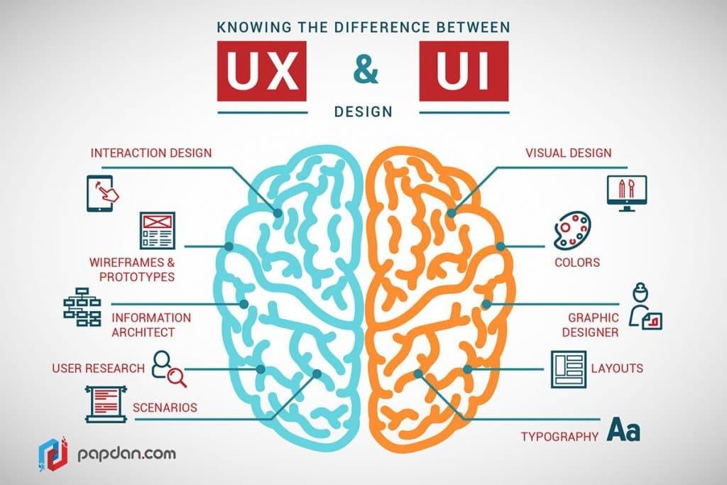 UX et UI design infographie