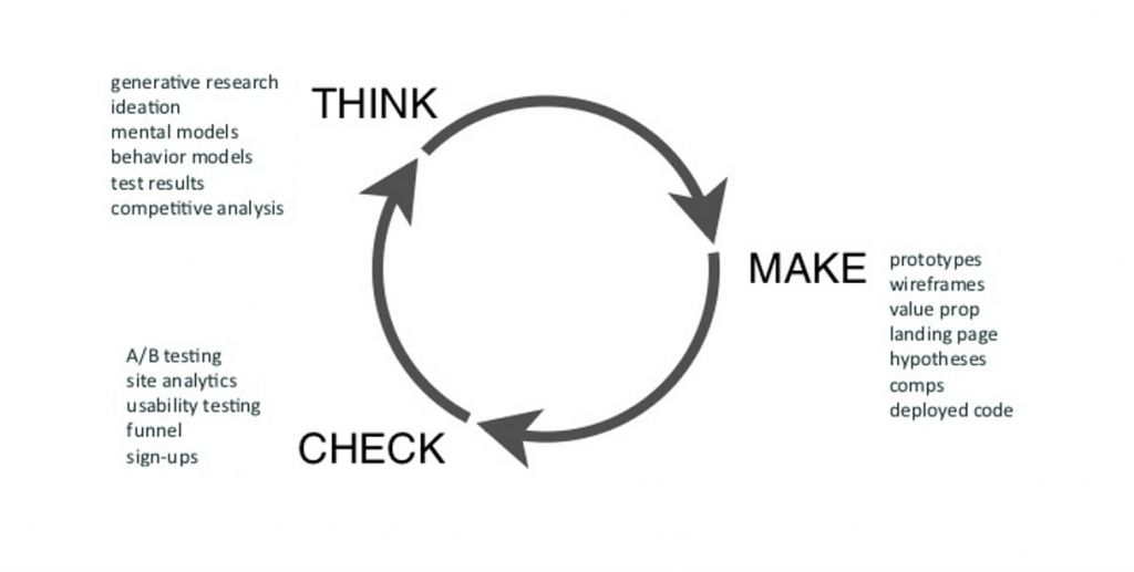 mobile ux : cycle ux