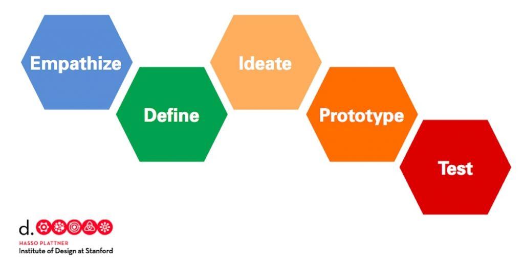 process de maquetting en design