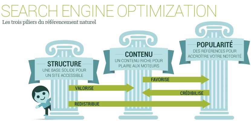 La tendance du SEO avec les trois piliers fondamentaux du référencement naturel (SEO)
