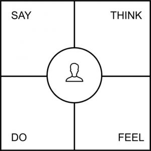 ux mobile : empathy map