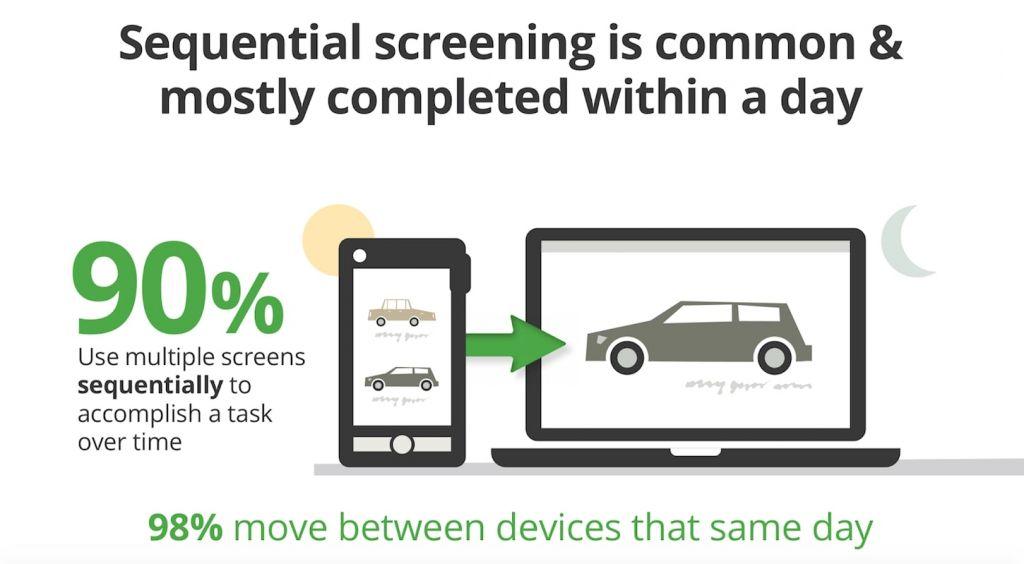 mobile ux : switch entre appareils dans la journée