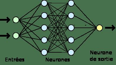 démonstration du réseau de neurones artificiels