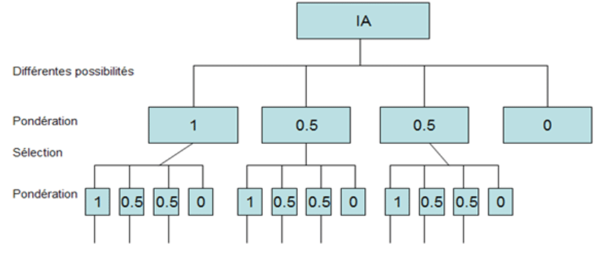 Hiérarchisation des données de l'intelligence artificielle faible