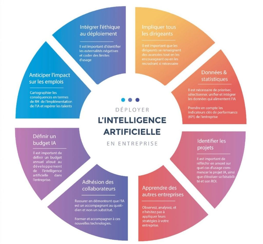 8 raison de déployer l'intelligence artificielle en entreprise