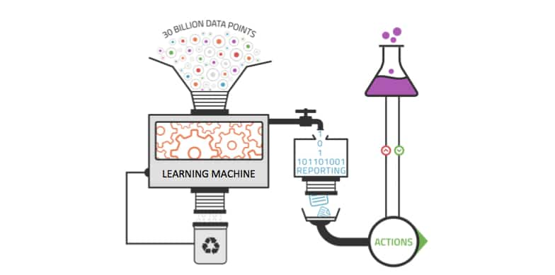 Exemple du fonctionnement du machine learning avec le big data