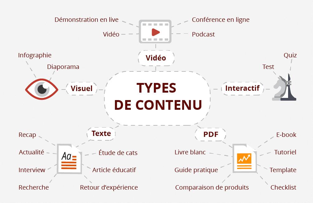 Les différents types de contenu qui peuvent être intéressants d'utiliser pour fidéliser les internautes et en améliorant le SEO avec de la diversité comme des pdf, video, images, citations...