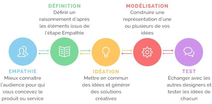 processus du design thinking pour compléter la démarche du material design
