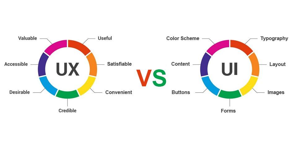 infographie pour les différences entre ux et ui designer