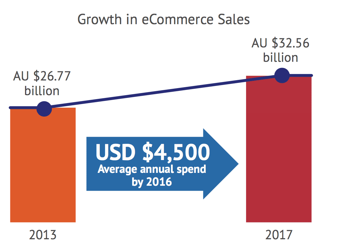 évolution de la vente en ligne Australie
