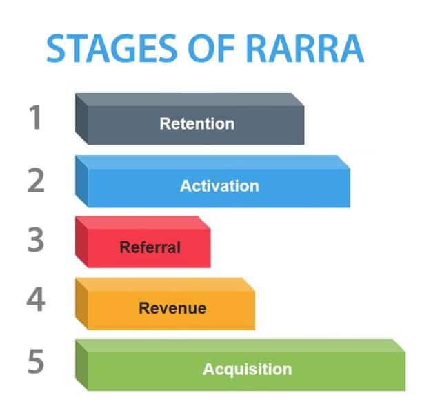 étapes RARRA