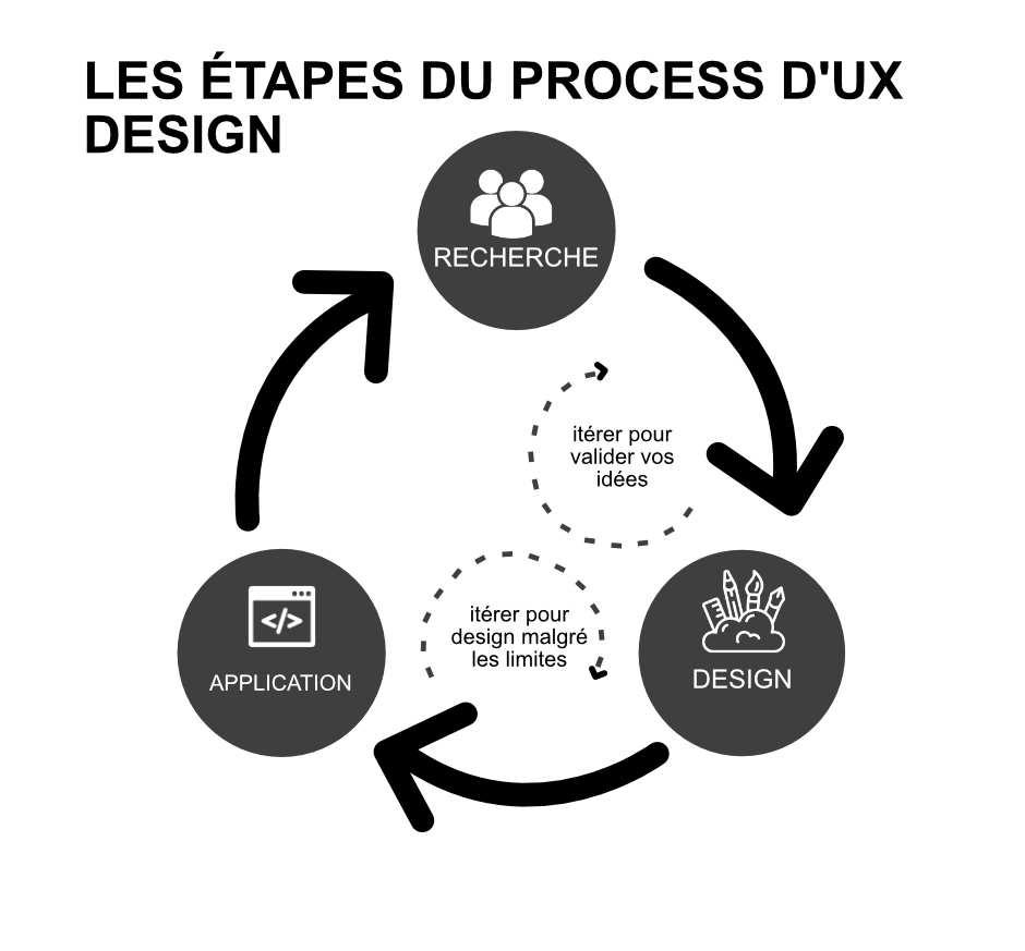 étapes process ux design