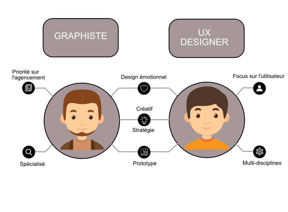graphiste vs ux designer