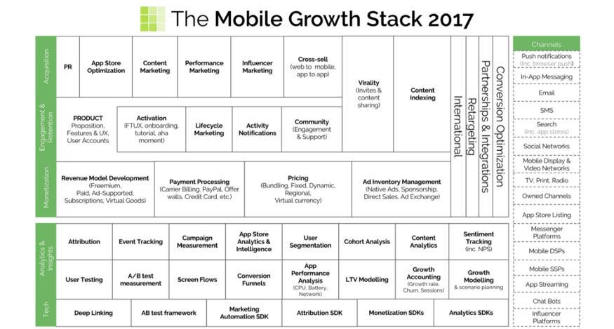 stack de croissance pour app mobile
