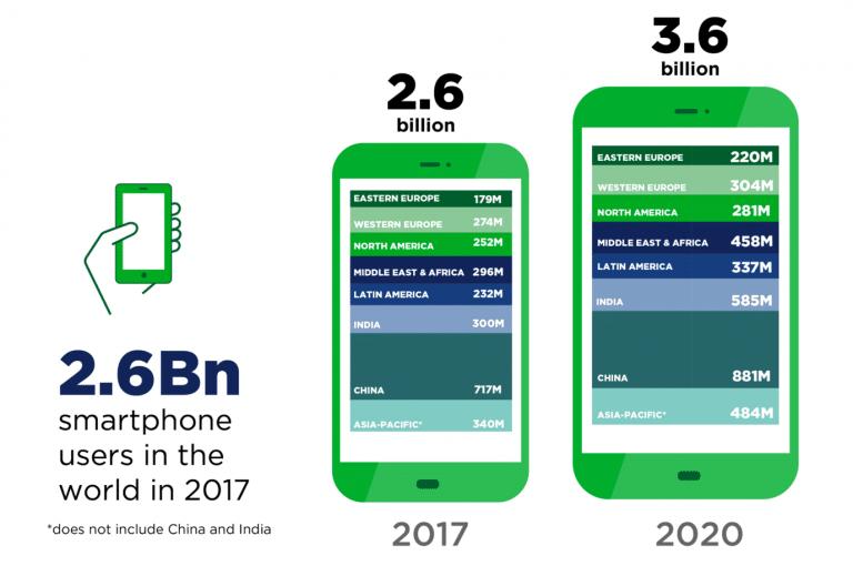 trafic mobile dans le monde