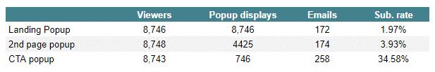 résultat campagne popup mobile