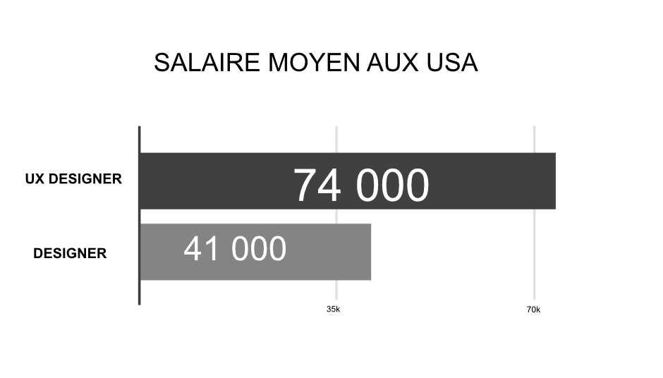 salaire moyen ux designer vs designer