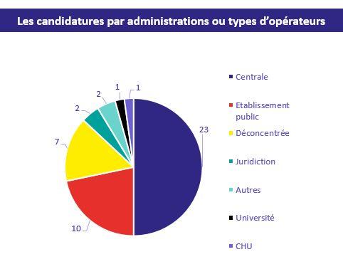 diagramme avec les candidatures par administration pour les projets d'IA