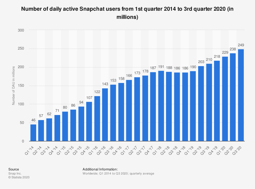 Chiffres Snapchat - Nombre d'utilisateur actifs par jour