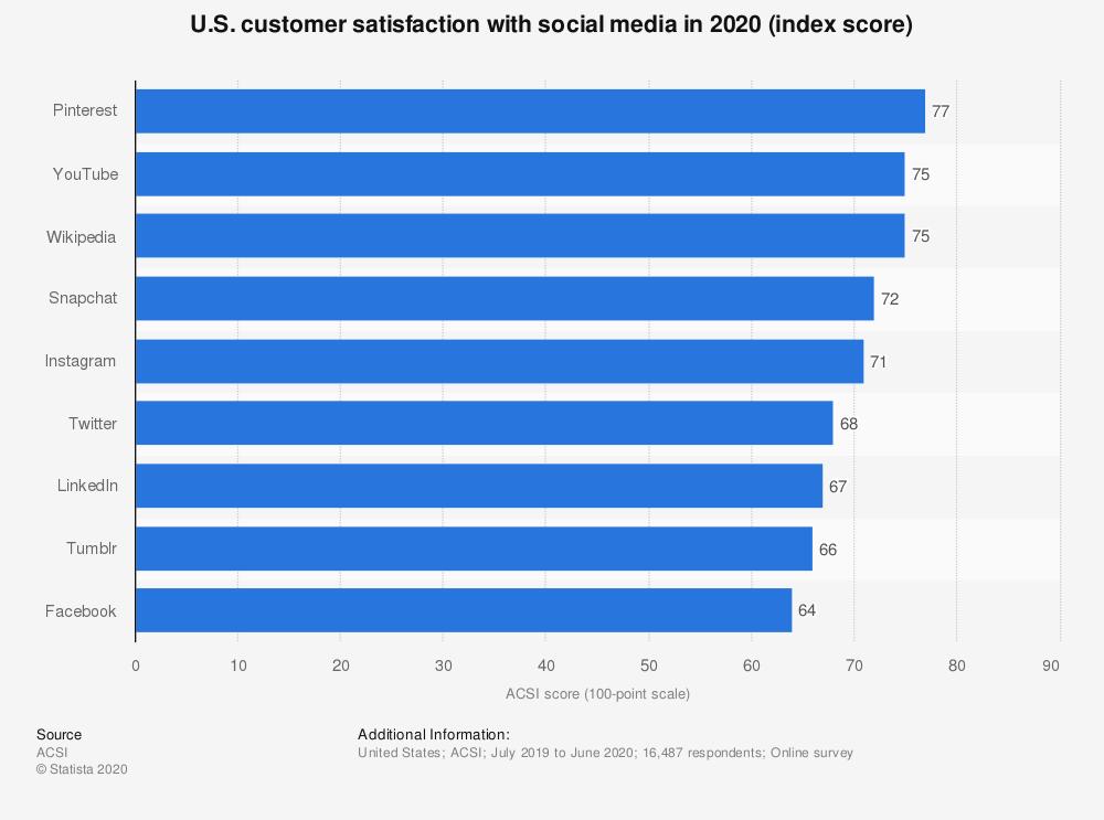 Chiffres Snapchat - Satisfaction réseaux sociaux