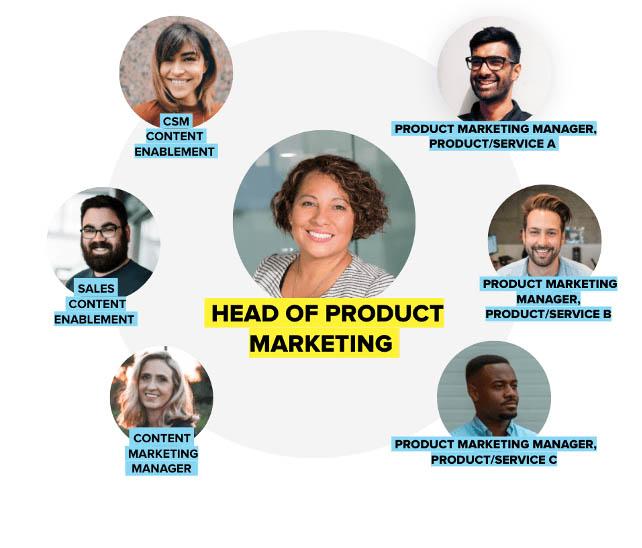 Product Marketing - Equipe