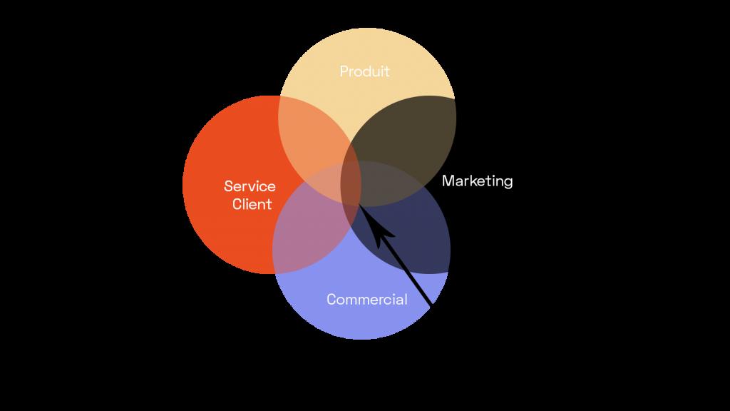 Product Marketing - Diagram