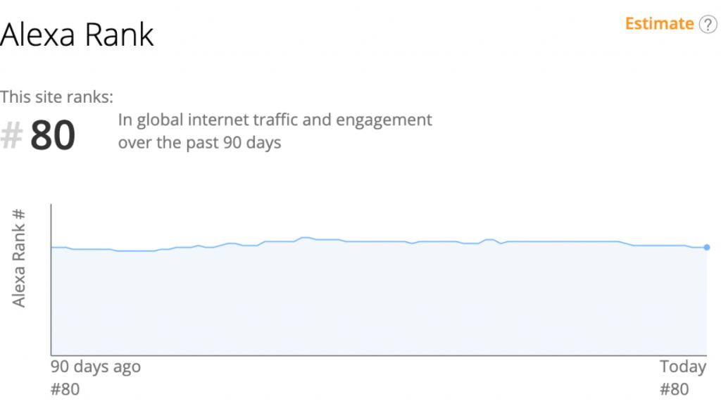 Statistiques Quora - Traffic alexa