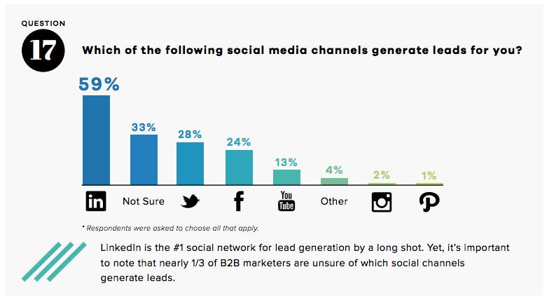 Statistiques LinkedIn - Leads social media