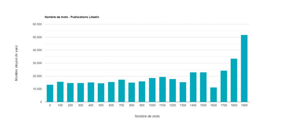 Statistiques LinkedIn - Longueur contenus populaire