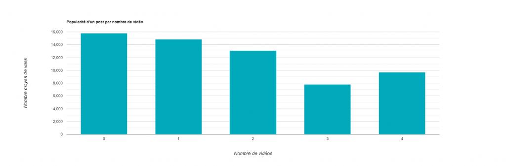 Statistiques LinkedIn - Popularité par nombre vidéos