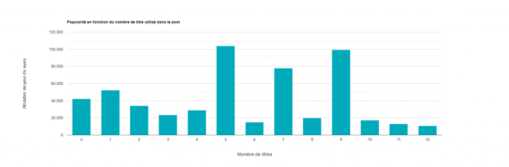 Statistiques LinkedIn - Popularité par nombre de titres