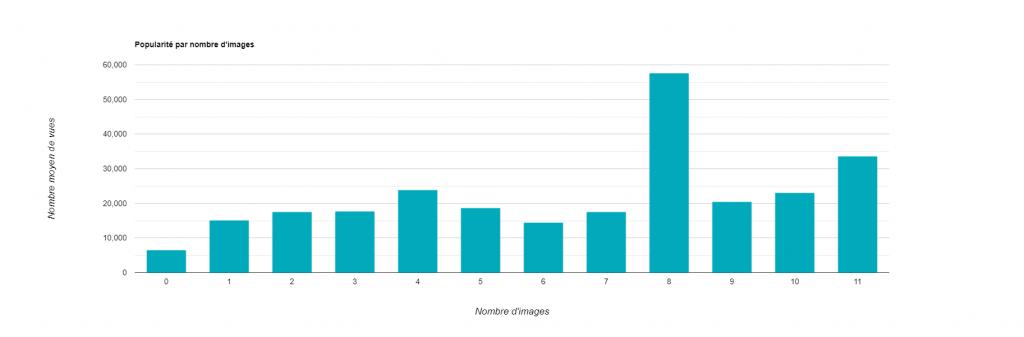Statistiques LinkedIn - Popularité par nombre d'images