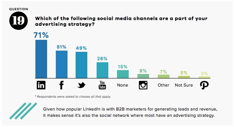 Statistiques LinkedIn - Préférence Social Ads