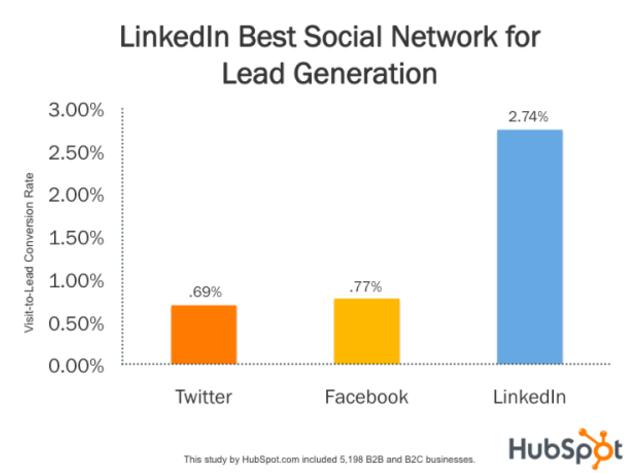 Statistiques LinkedIn - Social Ads Leads Generation