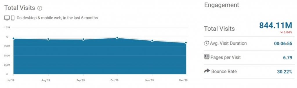 Statistiques LinkedIn - Traffic