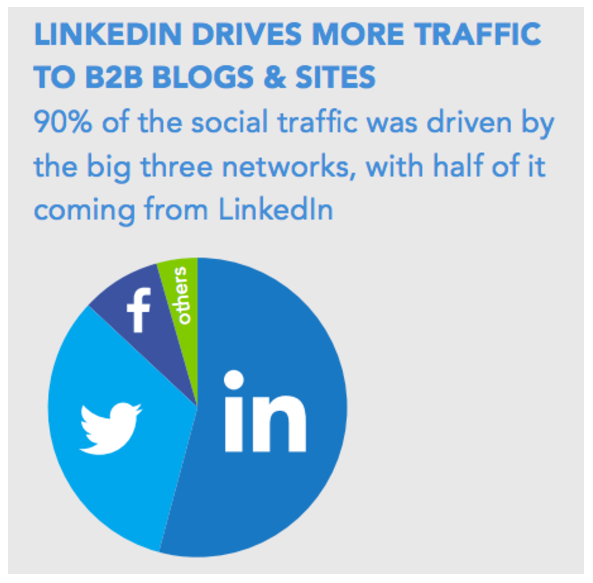 Statistiques Linkedin - Pourcentage du traffic Social