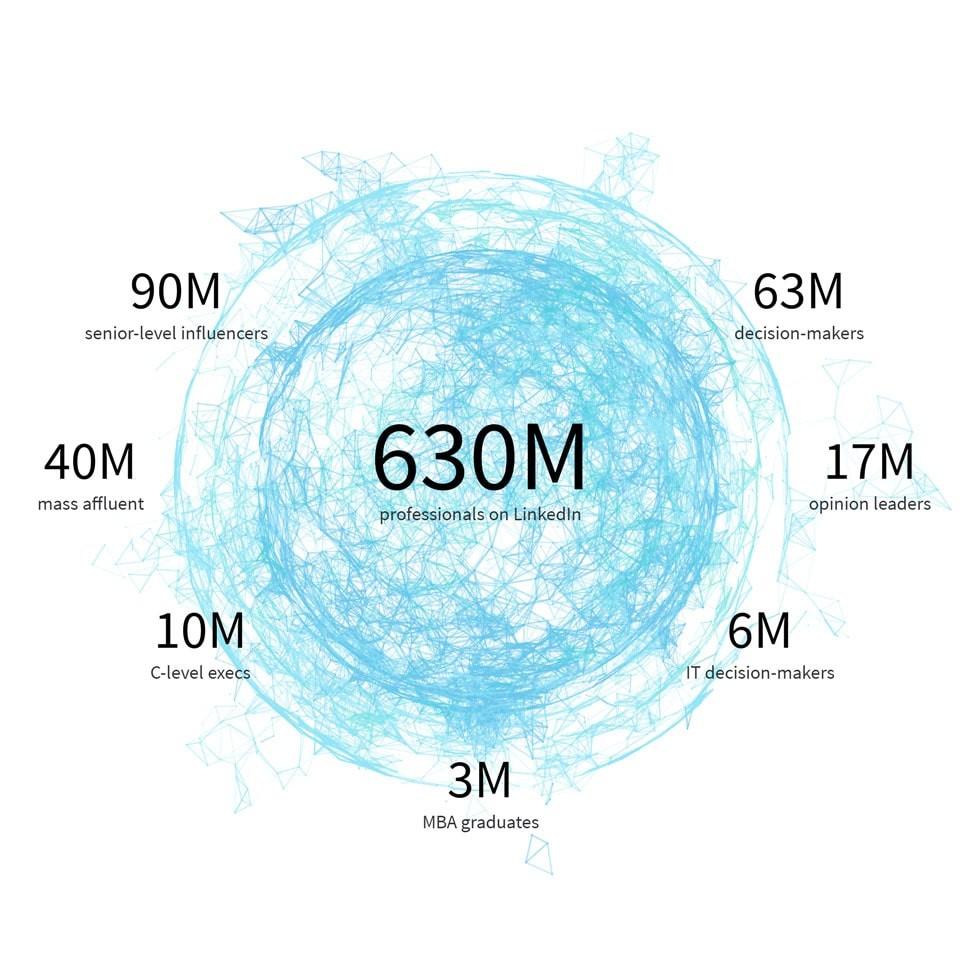 Statistiques Linkedin - Types utilisateurs