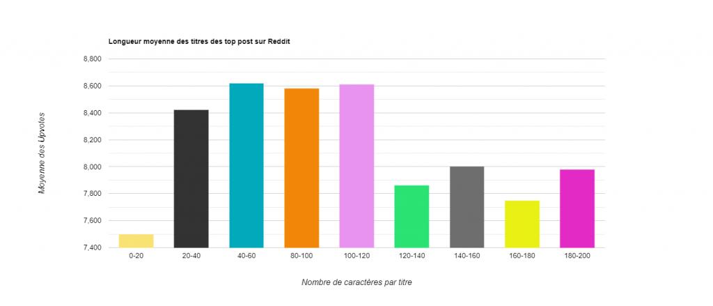 Statistiques - Longueur moyenne des titres