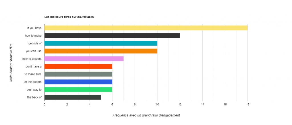 Statistiques Reddit - Engagement mots titre subreddit LifeHacks