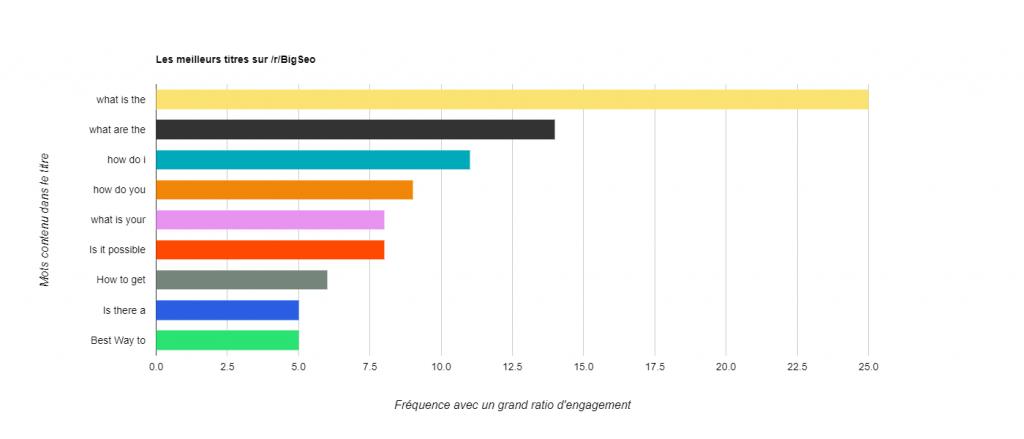 Statistiques Reddit - Engagement phrase titre subreddits BigSeo