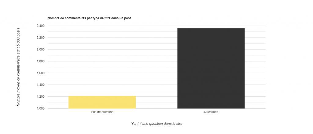 Statistiques Reddit - Nombre moyen commentaires type post