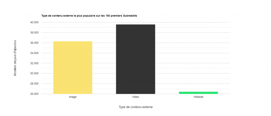 Statistiques Reddit - Nombre moyen upvotes contenu externe