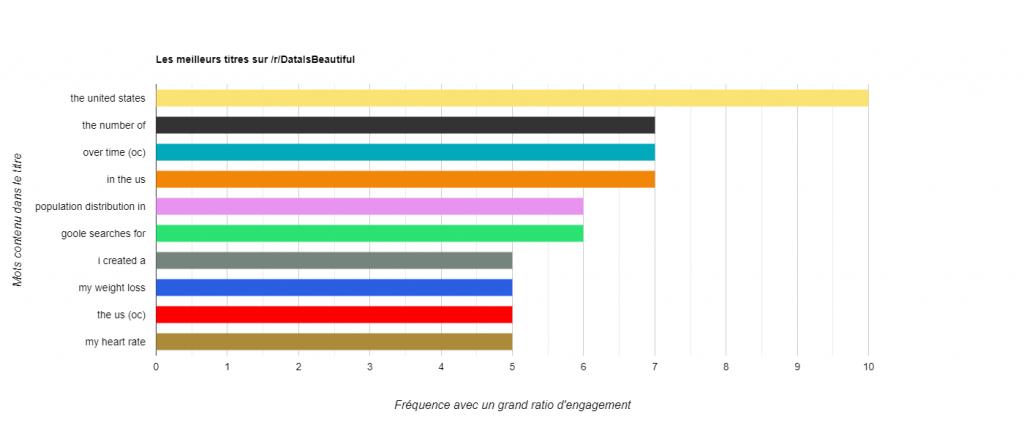 Statistiques Reddit dataisbeautiful